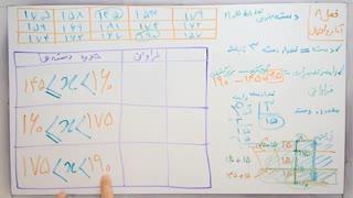 ریاضی 8 - فصل 8 - بخش 1 : دسته بندی داده ها و تعیین حدود دسته ها